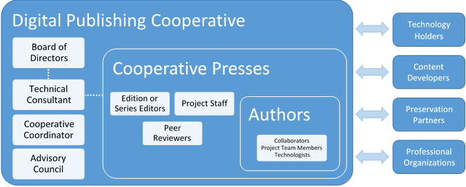 A chart describing the Cooperative's organizational structure.